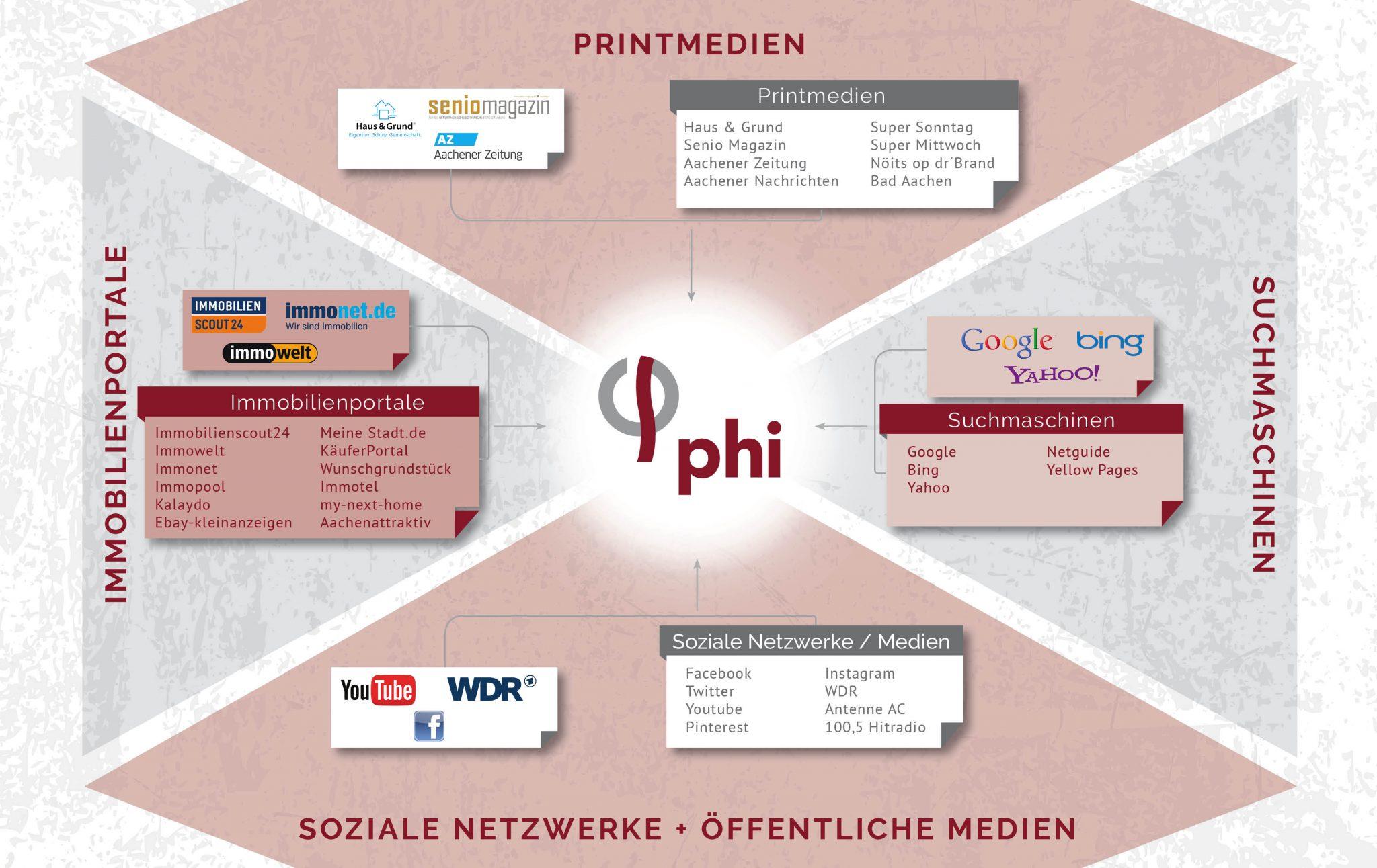 Fur Eigentumer Mit Dem Phi Immobilien Marketing Zum Verkaufserfolg