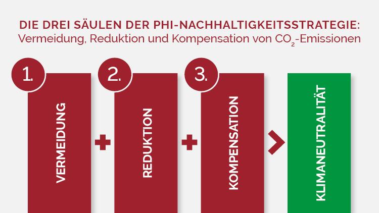 Nachhaltigkeit Strategie PHI